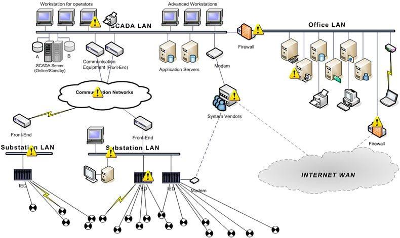 Redes telecomunicaciones industriales