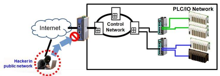 Seguridad redes de comunicaciones