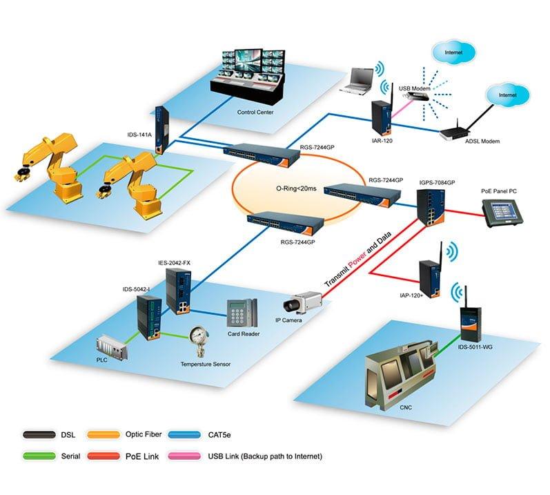 Comunicación industrial segura