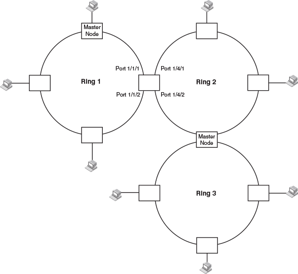MRP en redes industriales