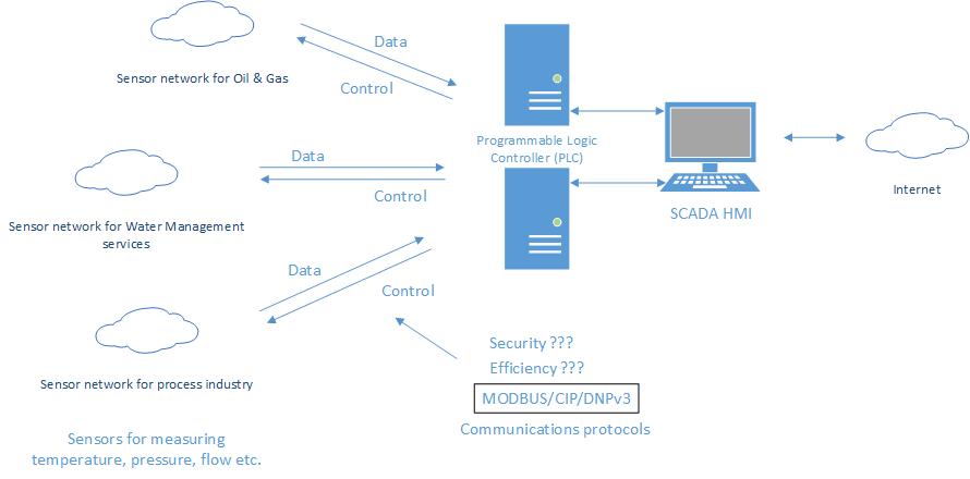 Protocolos de comunicaciones industriales