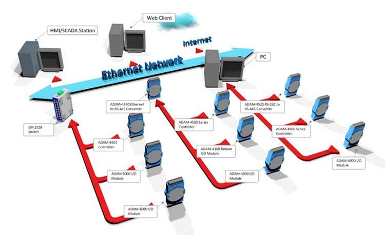 Diseño de redes industriales