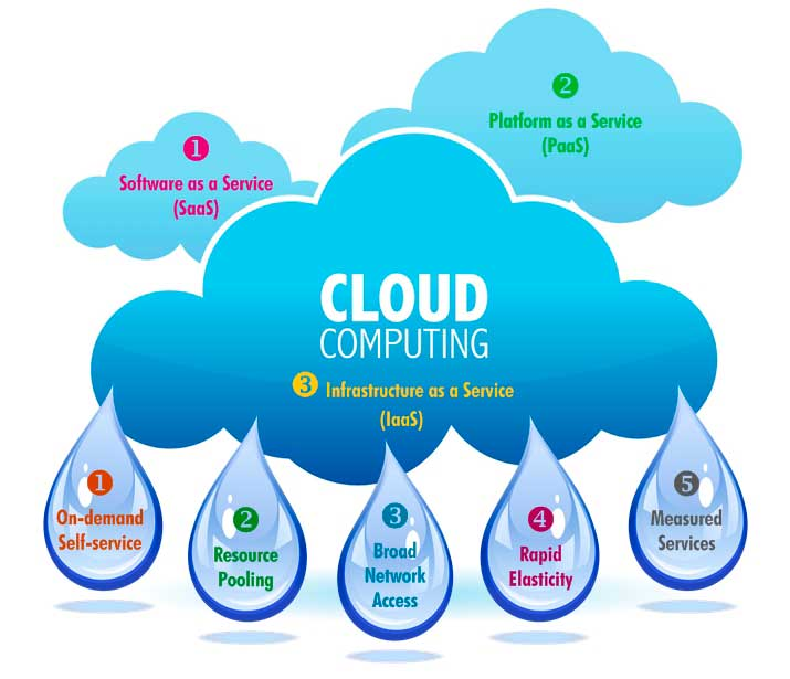 Infraestructuras Cloud Computing