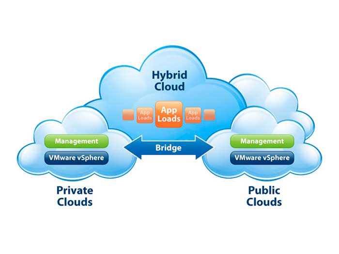 Infraestructuras Cloud Computing híbridas
