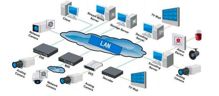 todas las utilidades de las redes lan
