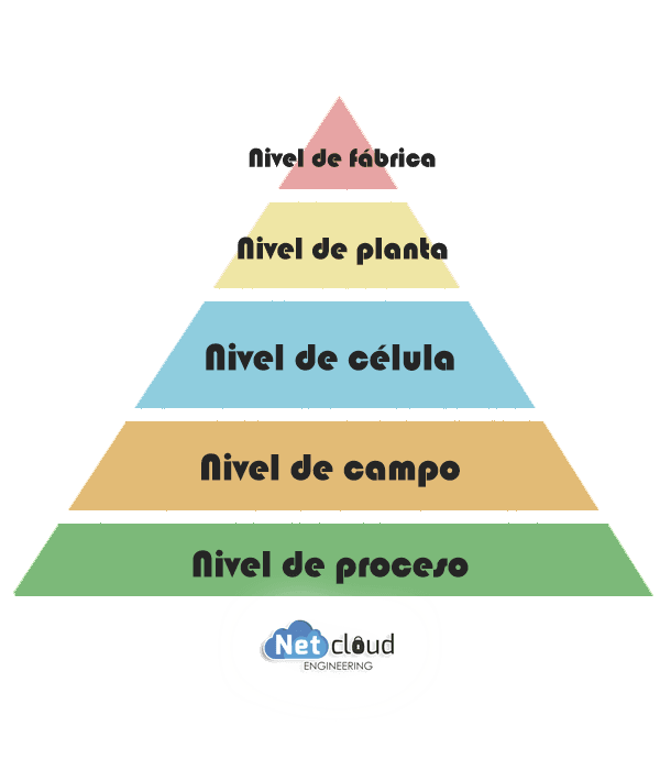 Organización de la Pirámide Industrial