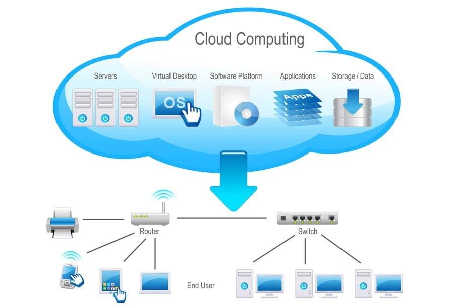 Cloud Data para empresas